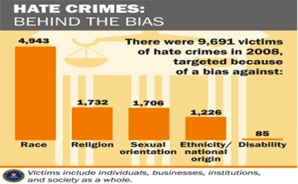 Hate Crimes Rise in 2008 – Is America a More Hateful, Fearful Place?