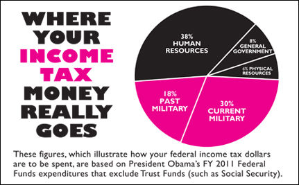 Where Your Income Tax Money Really Goes