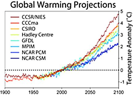 The Good, Bad, and Ugly of Action On Global Warming