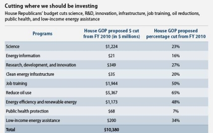 House Republican Budget Cuts Would Strangle Innovation