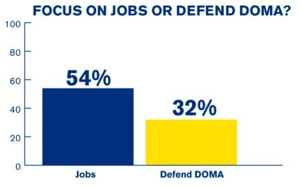 HRC Poll: Voters Want U.S. House Focused on Jobs Not on Defending DOMA