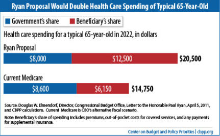 Ryan Budget Plan = Deeper Cuts to Medicare and Medicaid than Revealed