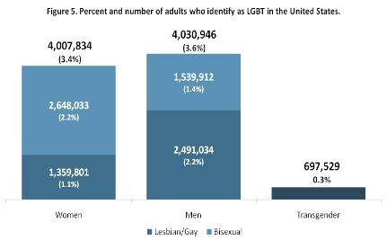 9 Million People in America Identify as LGBT Says New Report