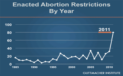 Record Number of State Abortion Restrictions in First Half of 2011