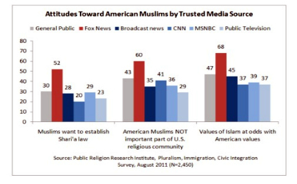 "Poll: ""Islam Is Incompatible With American Values"" Say 2/3 of Republicans, Tea Partiers, Fox News Viewers"