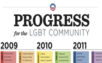 Obama's Accomplishments for LGBT Equality (INFOGRAPHIC)