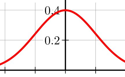Is the Bell Curve Wrong? (Or Are We Just Lazy?)
