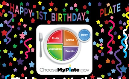 Does Your Plate Look Like MyPlate?