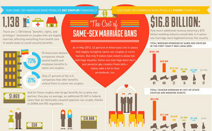 The Cost of Same-Sex Marriage Bans (Infographic)