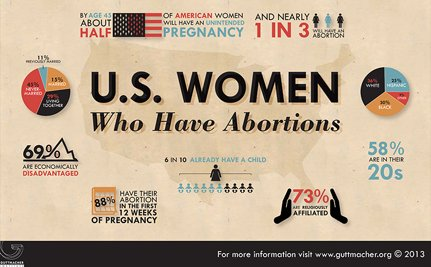 Enough with the Abortion Myths: Here are the Facts