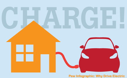 It's Time to Level the Playing Field Between Gas and Electric Vehicles