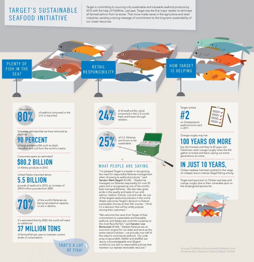 Target Sustainable Seafood Infographic