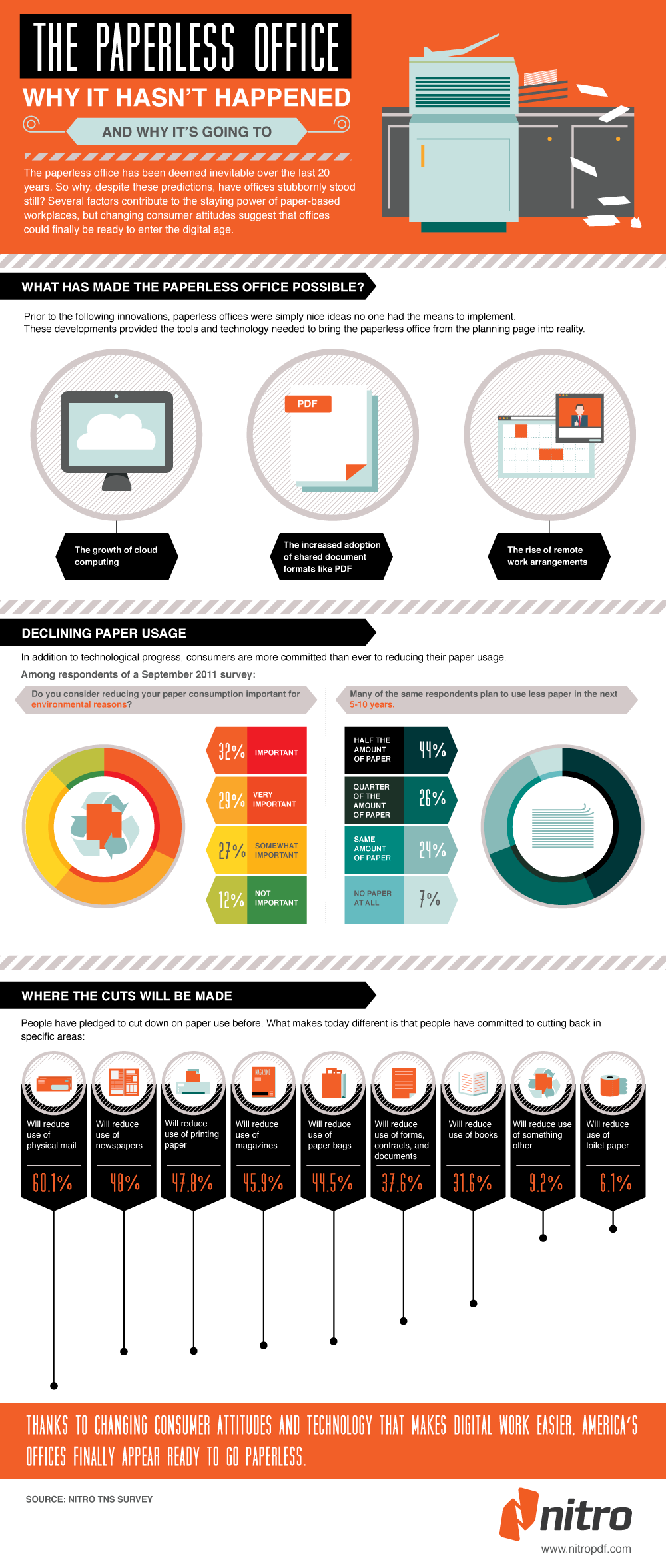 Infographic_The Paperless Office