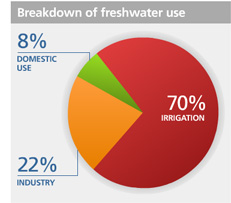 breakdown of freshwater use, source: United Nations