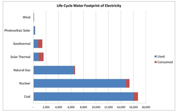 electricity-water-footprint