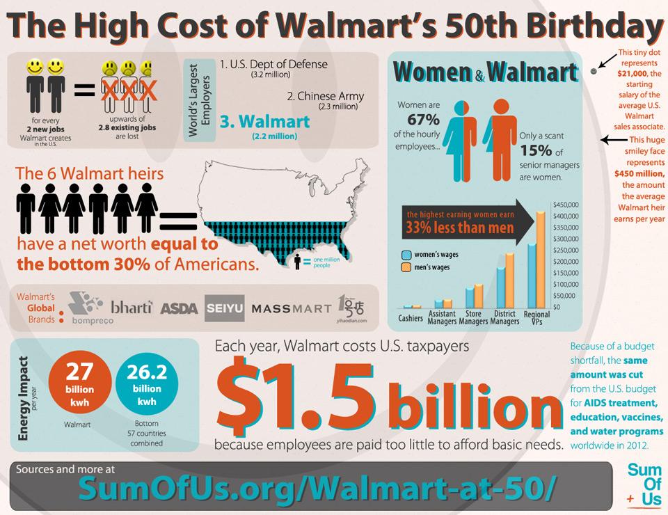 walmart-50-years-infographic