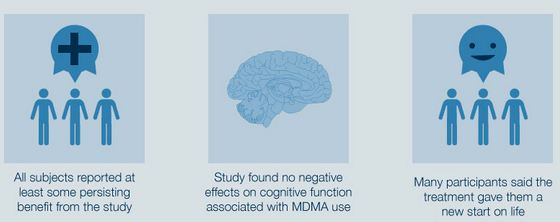 MDMA PTSD Study