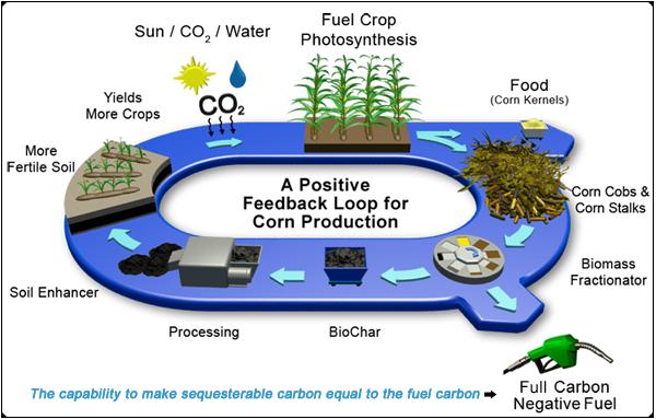 Cool Planet Biofuels
