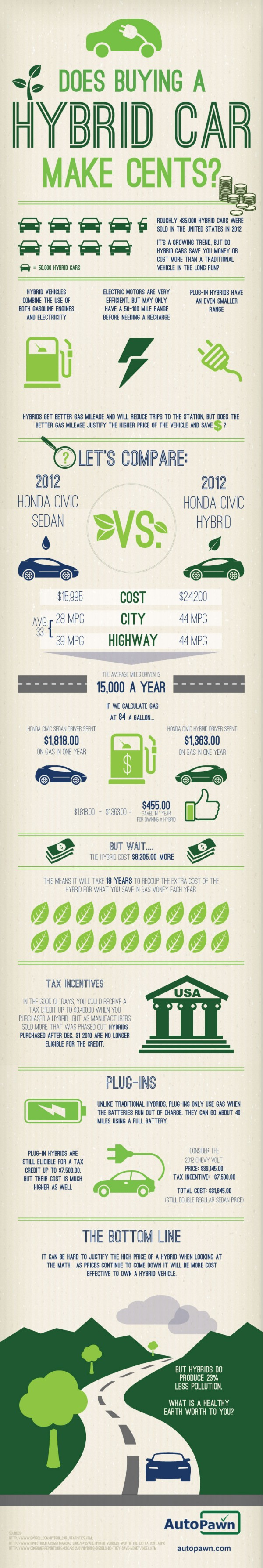 does buying a hybrid car make sense infographic