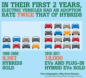 A Pew chart of EV vs hybrid sales
