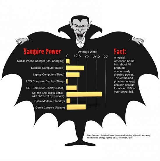 vampire power facts, vampire energy, phantom load