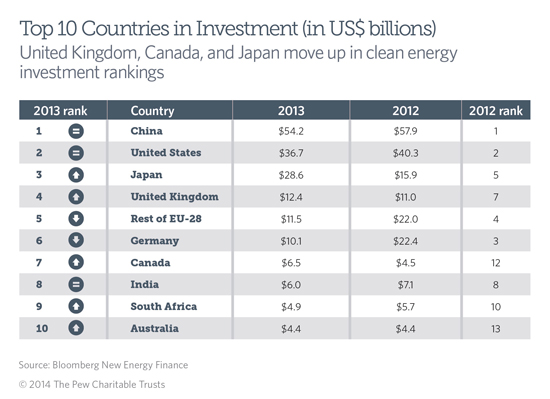 A look at the top 10 clean energy investing G20 nations