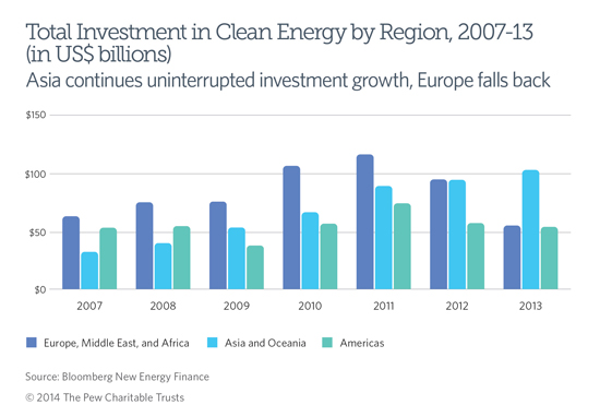 A look at clean energy investment by region in the G20 over 2013