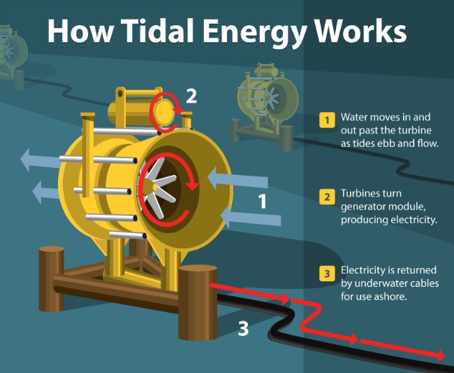 A Primer On Alternative Energies That You Can Actually Understand
