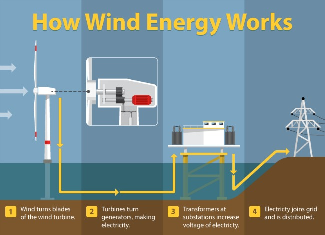 Labeled Diagram Of Wind Energy Trusted Wiring Diagrams