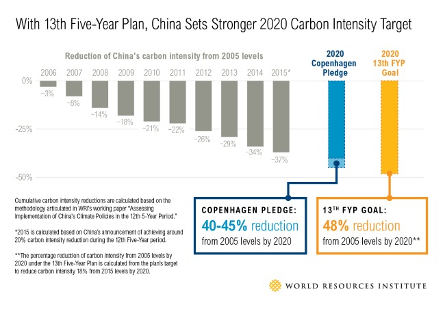 China_Carbon_Intensity_v8-01