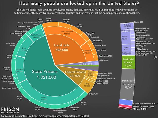 Prison Reform Crime