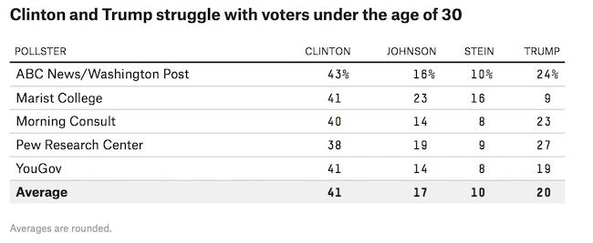 millennial poll