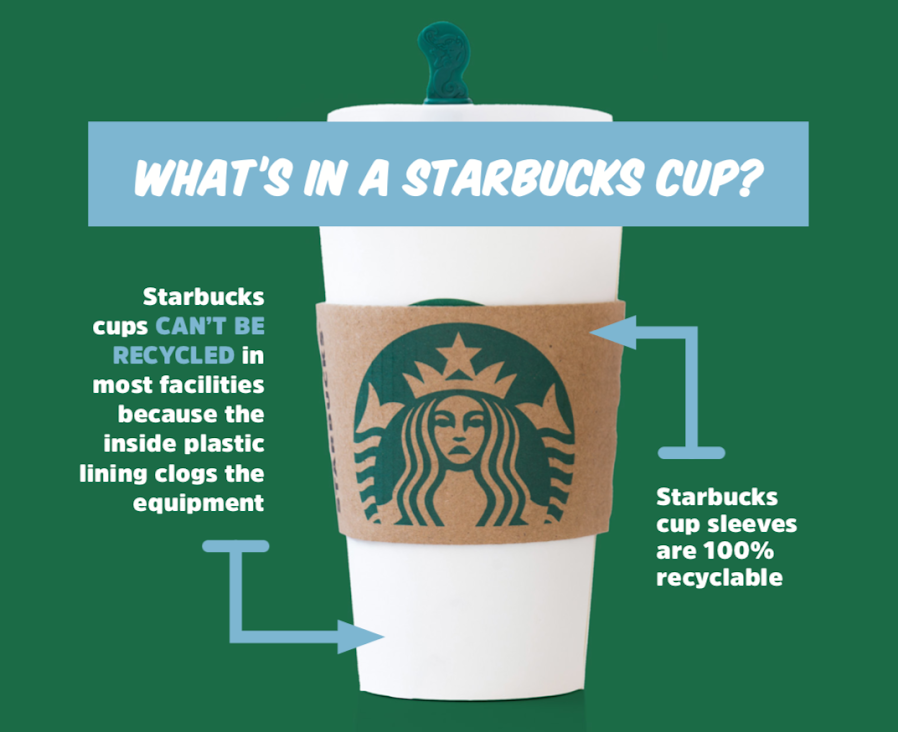 Over 4 Billion Starbucks Cups End Up In The Trash Each Year Care2