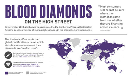Are You Aiding Conflict Diamonds? [Infographic]