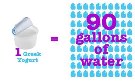 Greek Yogurt Takes HOW Much Water?! (Plus More Green News From the Week)