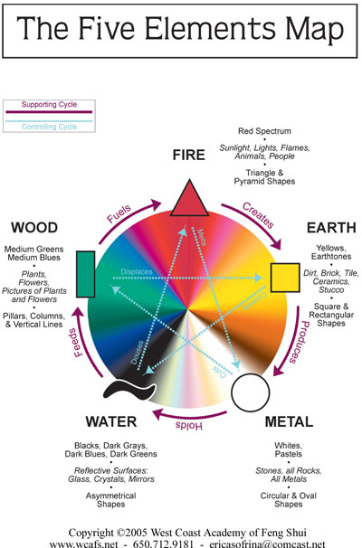 applying the feng shui five elements to your home care2 healthy living Feng Shui Colors Earth the
