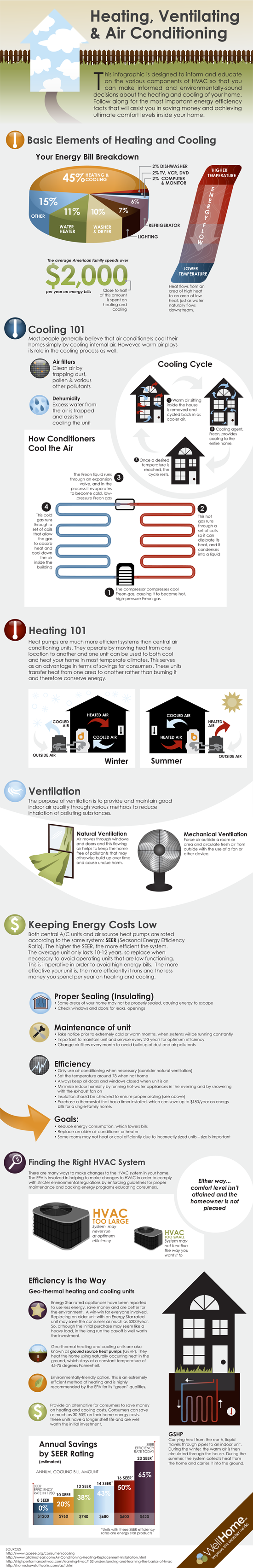 WellHome HVAC Infographic