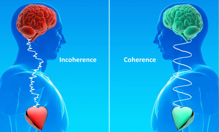 Graph of Incoherence and Coherence