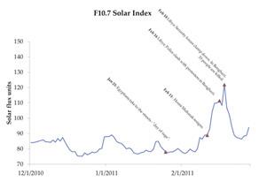 Solar Index
