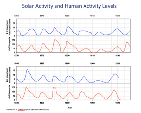 Solar Activity and Human Activity Levels