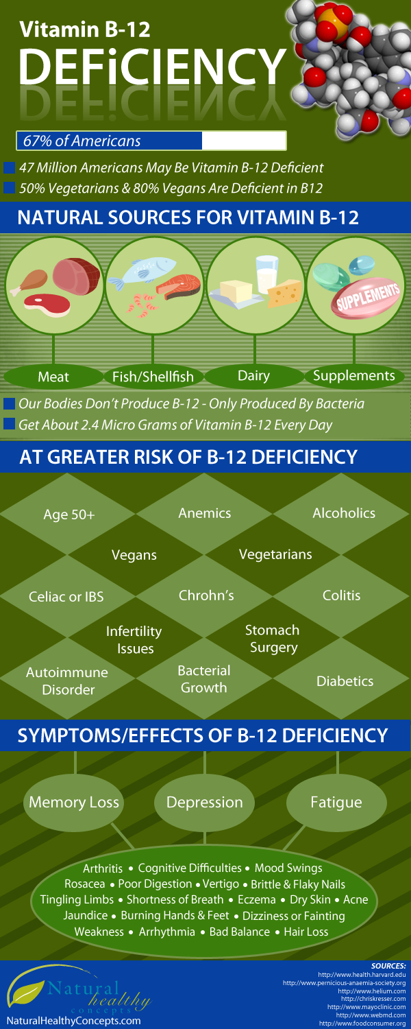 How to tell if your deficient in vitamin B-12