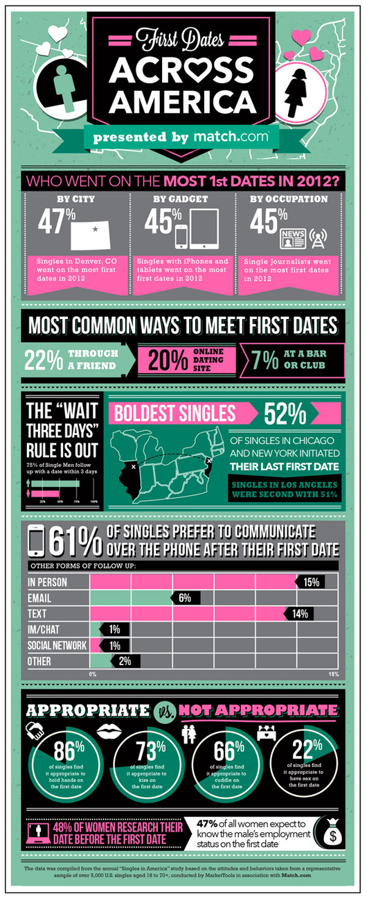 First Dates Across America Infographic