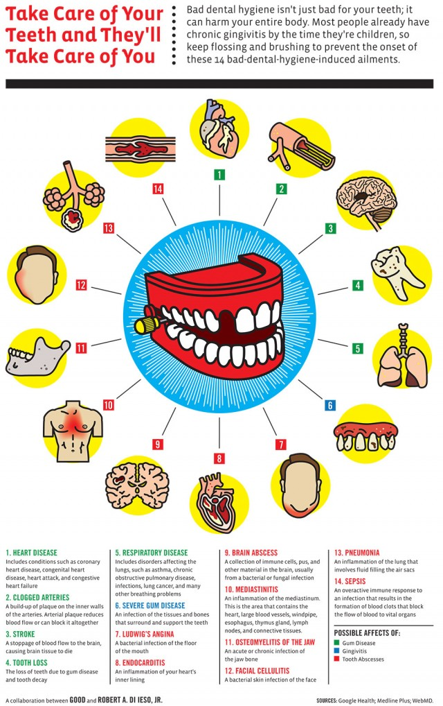 teeth and health