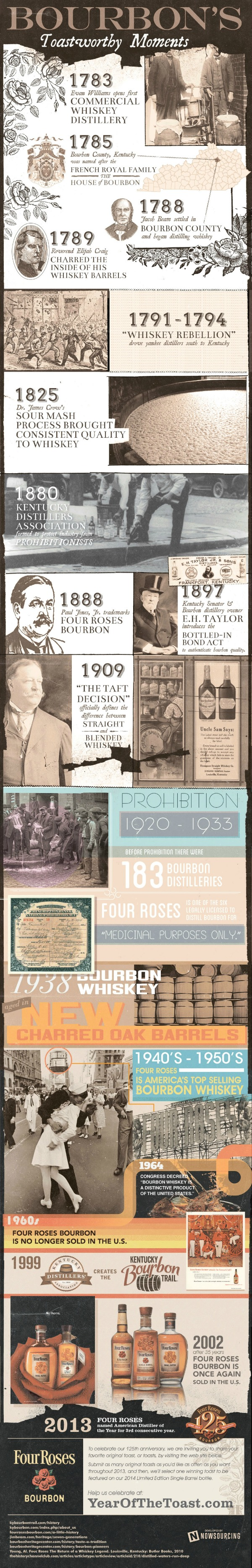 history of bourbon, whiskey, whisky, biofuels