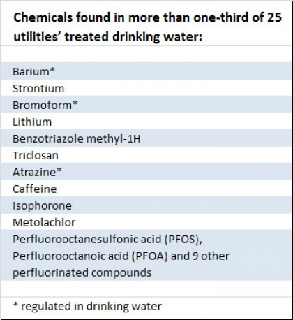 Unregulated Chemicals Drinking Water