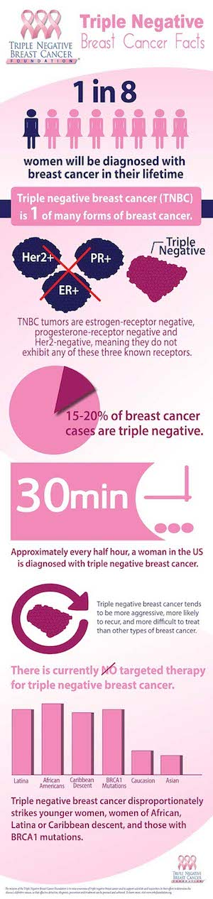 "Do we really need any more breast cancer "" ..."