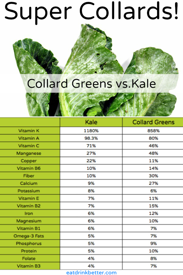 Health Benefits of Collard Greens vs. Kale