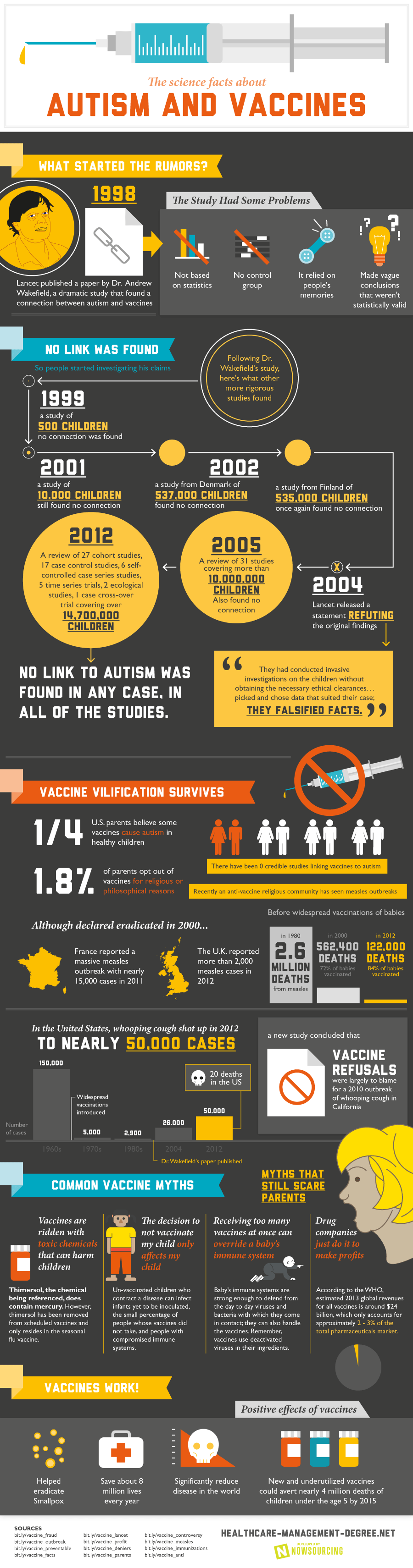 Vaccines and Autism: Why you should vaccinate your kids!