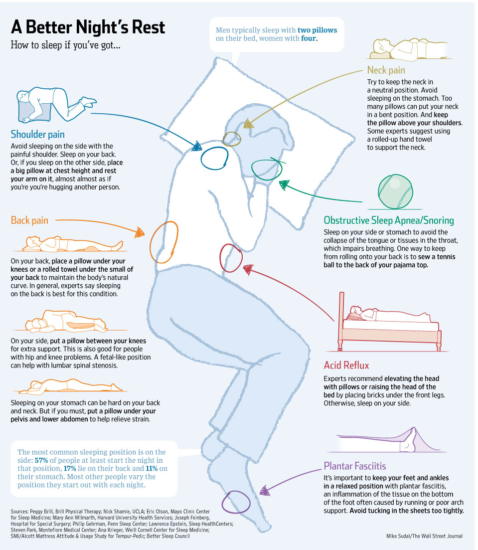 Best Sleep Position