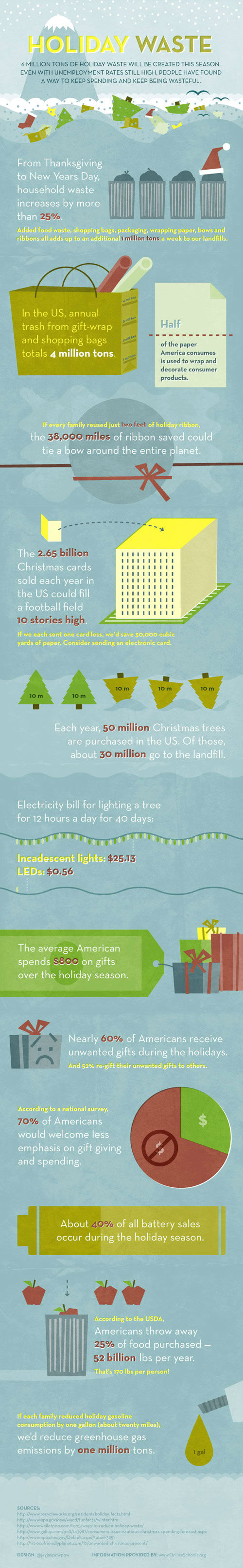 Holiday Waste: 6 Million Extra Tons to Landfills